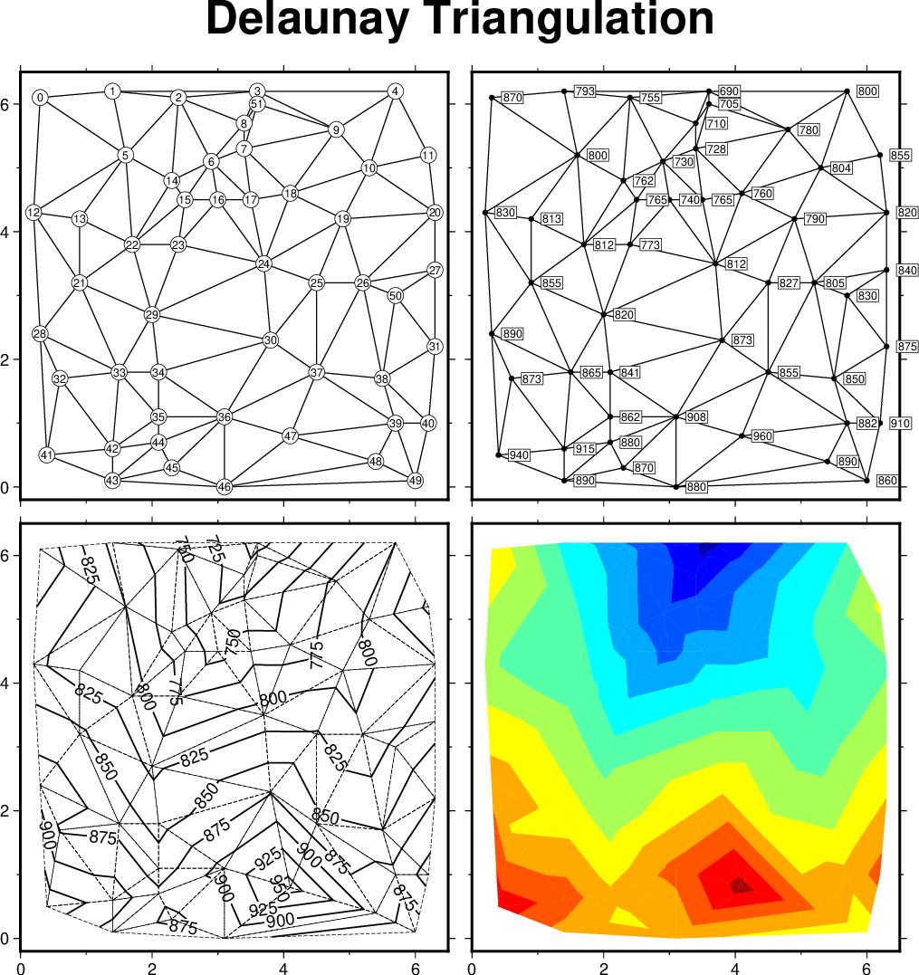 (12) Optimal Triangulation Of Data